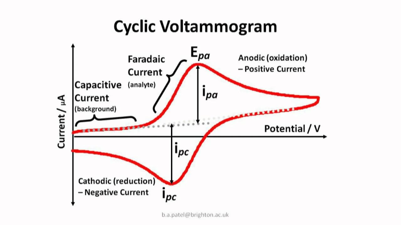 News Update on Cyclic Voltammetry Research: Aug – 2019